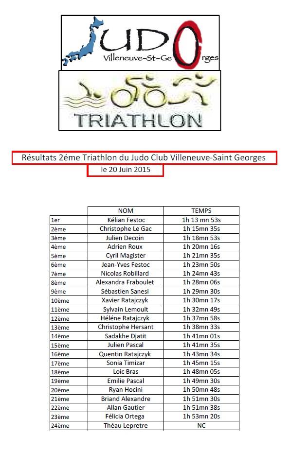 Resultat 2eme triathlon